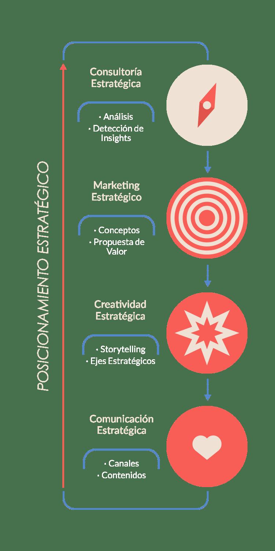 Infografia_Servicios_MARNIE_Vertical_2 Servicios