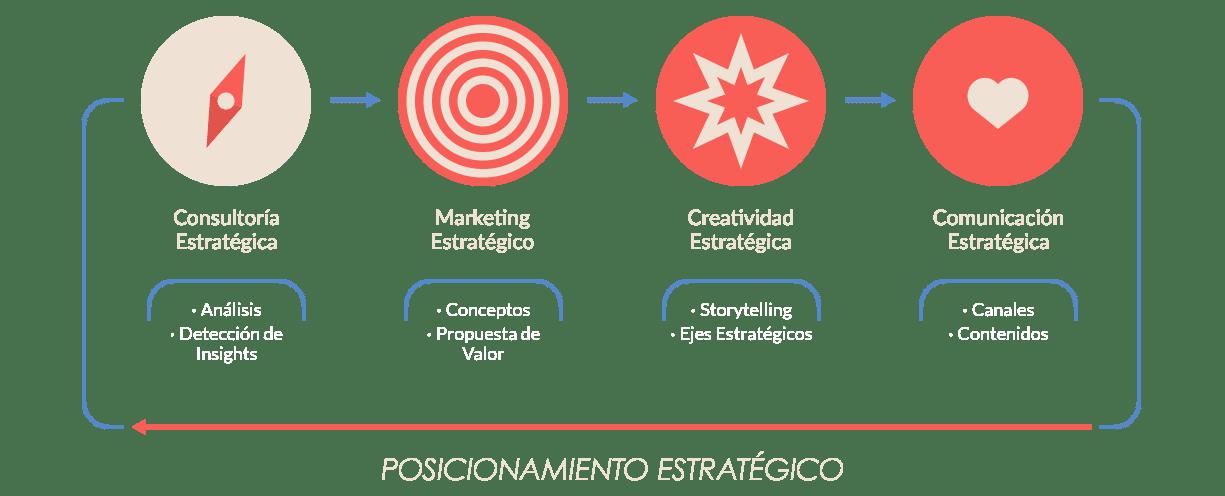 servicios-marnie-infografia Servicios